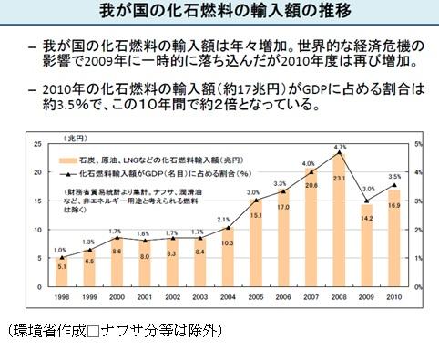 化石燃料価格推移