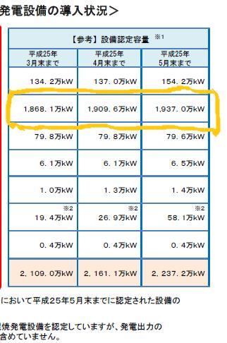 平成25年5月末再生可能エネルギー導入状況2