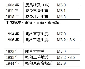 関東の地震