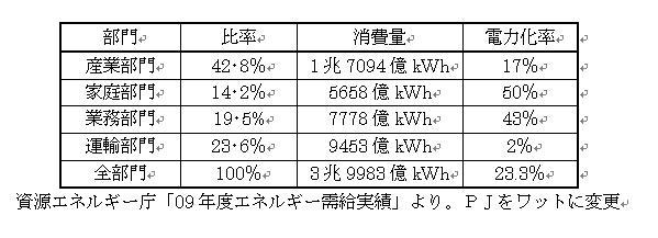 09年度エネルギー需給表
