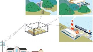 電力改革は失敗に終わる