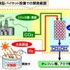 CO2の資源化技術はまだ開発途上だが大いに期待したい